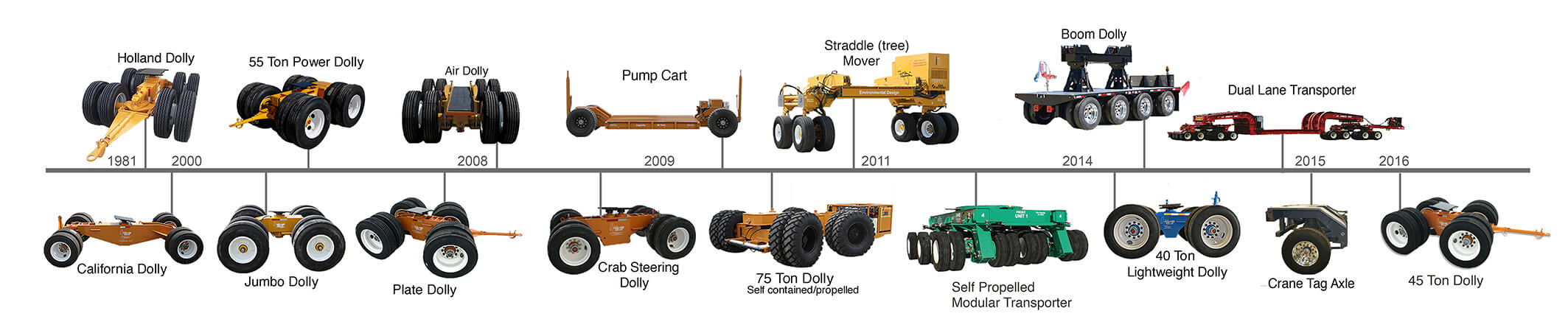 Historical timeline of development of Holland dolly products.